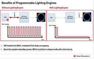 LED驅動器中可編程照明引擎有什么特點?