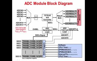 C2837x入门:模拟子系统的特点介绍