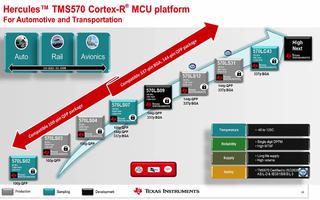 TI基于ARM Cortex的Hercules安全MCU平台