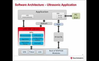 测量超声波流量技术的系统程序介绍