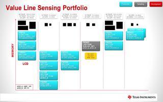 MSP430铁电产品的路线图原理及功能介绍
