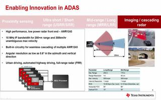 AWR1xxx系列工业雷达芯片的应用