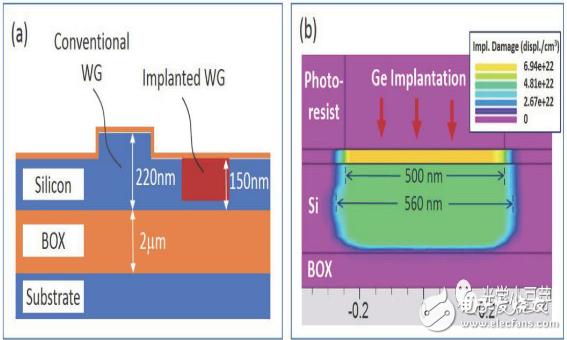 ge离子注入后的波导,结构示意图如下图所示,ge离子的注入深度约140nm.