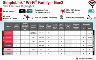 SimpleLink CC3200 Wi-Fi平台的产品介绍(1)