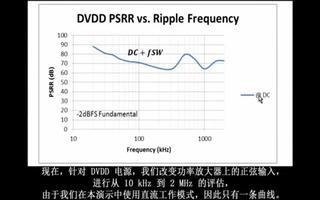 测量ADC的电源抑制PSR有哪几种方法?(1)