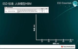 ESD静电保护:IEC61000-4-2标准介绍
