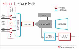 MSP432的模拟外设应用介绍