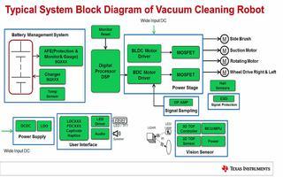 扫地机器人的系统典型框图介绍