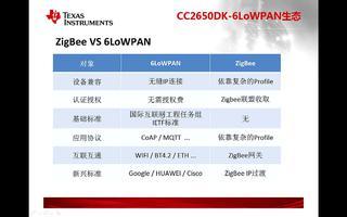 CC2650DK:关于6LoWPAN生态系统介绍