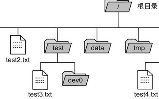 用于管理文件方法和数据结构案例分析