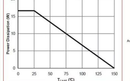 从模块热设计角度出发,介绍各类低温升、高可靠性电...