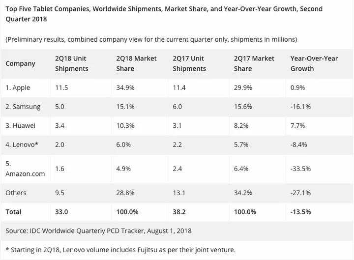 种子华为网盘_全球平板电脑市场遭遇滑坡,苹果和华为出货量逆势增长