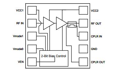基于TQM776011下的Multi-mode (WCDMA B1 / CDMA BC6 / HSPA+ / LTE) 3x3mm PA Module