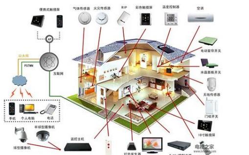 Qorvo智能家居管家物联网和智能家居革命为什么比较慢?详细概述