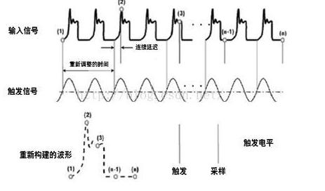 什么是實時示波器和采樣示波器 他們各有什么優勢