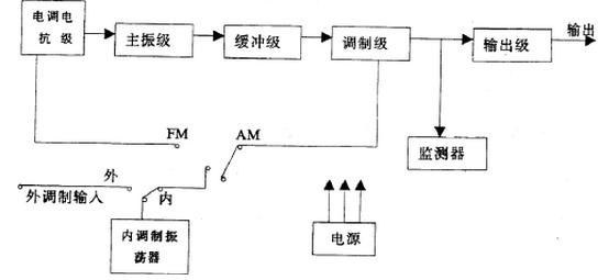 高频电路组件及作用,如何自制高频电路图