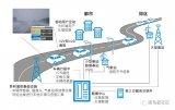 "5G的另一发展趋势""微型电信服务"",可为未来发展..."