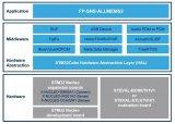 STM32Cube最新的软件功能包FPS-SNS-ALLMEMS2