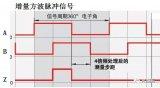 增量编码器信号输出TTL电平、5V差分、长线驱动...