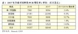 全球刚性覆铜板市场分析总结及未来发展预测