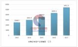 2017中国集成电路市场分析和2018年市场前景预测及行业发展趋势