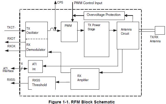 高性能讀寫器頻率模塊RI-RFM—07B的詳細資料概述