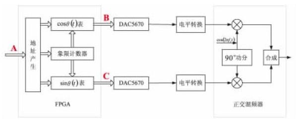 基于Actel反熔丝FPGA的高速DDR接口设计