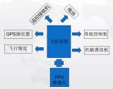 从EMC设计的角度来解析无人机