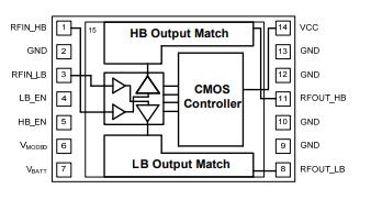 基于TQM7M5050下的Quad-Band GSM/EDGE 5x3.5 PAM