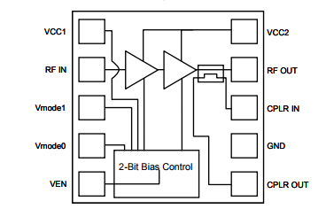 基于TQM756014下的Multi-Mode (WCDMA B4 CDMA BC15 HSPA+ LTE) 3x3 Module