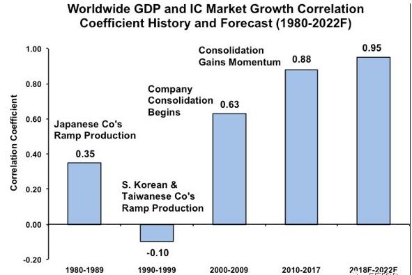 IC市場的增長 決定著世界GDP的未來