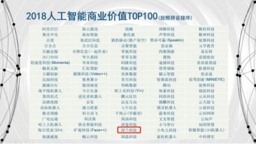 2018人工智能商业价值TOP100榜单出炉,A...