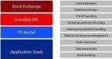 通过高性能FPGA搭建的客制硬体,更大幅缩短往返交易延迟