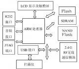 将嵌入式扩展技术系统应用于物流盘点PDA无线终端...
