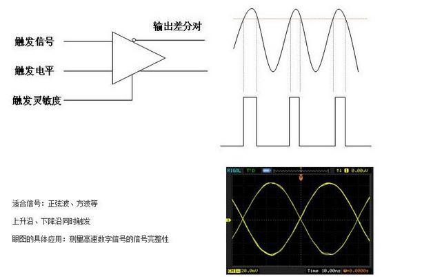 浅谈模拟示波器触发模式和功能