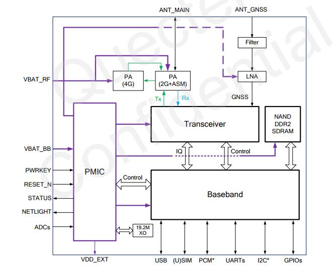 关于Quectel_BG36_硬件之设计说明