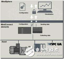工业互联网时代下,工业控制系统未来发展趋势如何?