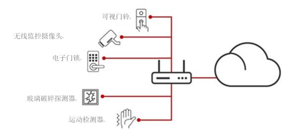 """开箱即用的物联网:""""家庭网络""""和物联网可以无缝协..."""