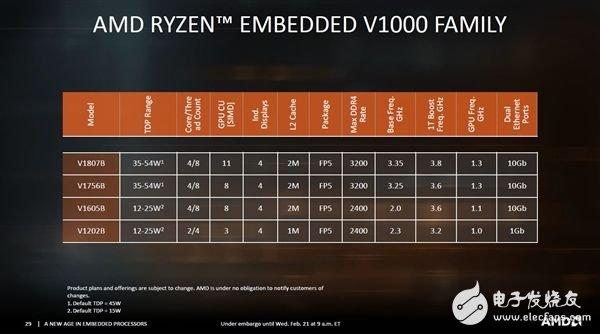 AMD发布EPYC Embedded 3000和Ryzen Embedded V1000系列面向嵌入式市场