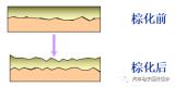 PCB内层制作流程之铜面棕化(Brown Oxide)