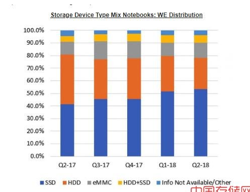 数据显示:欧洲地区对SSD固态硬盘采用率上升