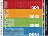 那些年我们用过的显存:DDR与GDDR的区别