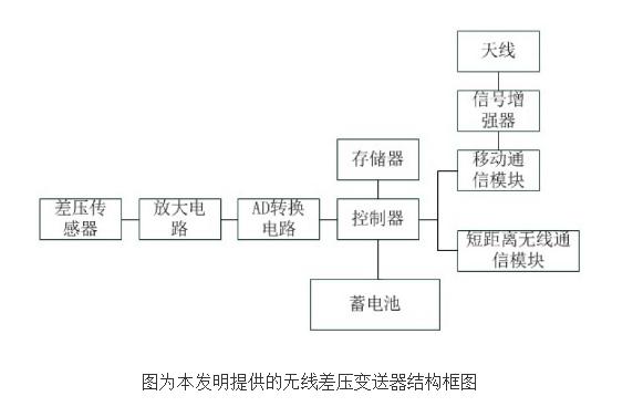 【新专利介绍】无线差压变送器