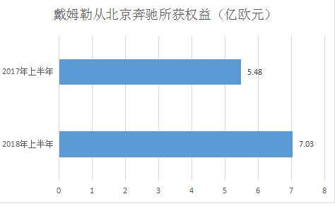北京奔驰上半年盈利约110亿是怎么做到的?