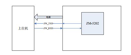 关于JTB-2000_Z-Wave控制器模组_编程指南_V0_11-