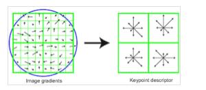 基于SIFT特征的图像配准(Matlab源代码)-电子发烧友网