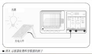 簡析示波器相關知識