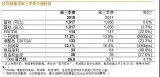 欧司朗Q3营收10.2亿欧元 业绩保持稳定