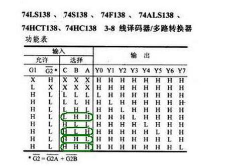 74LS138和与非门设计三人表决器 74LS138设计详解