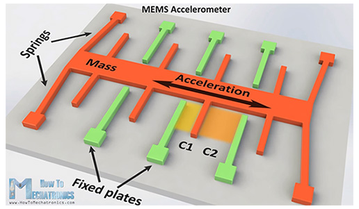 如何将3D加速计和陀螺仪组合使用